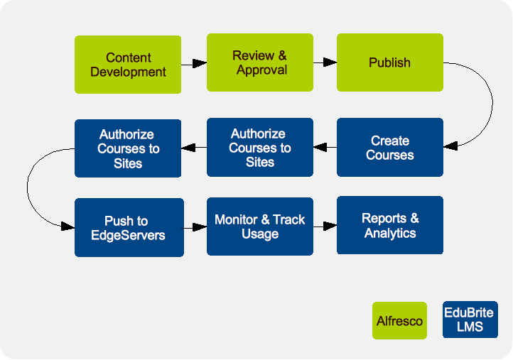 Edubrite And Alfresco Integration For Course Developers